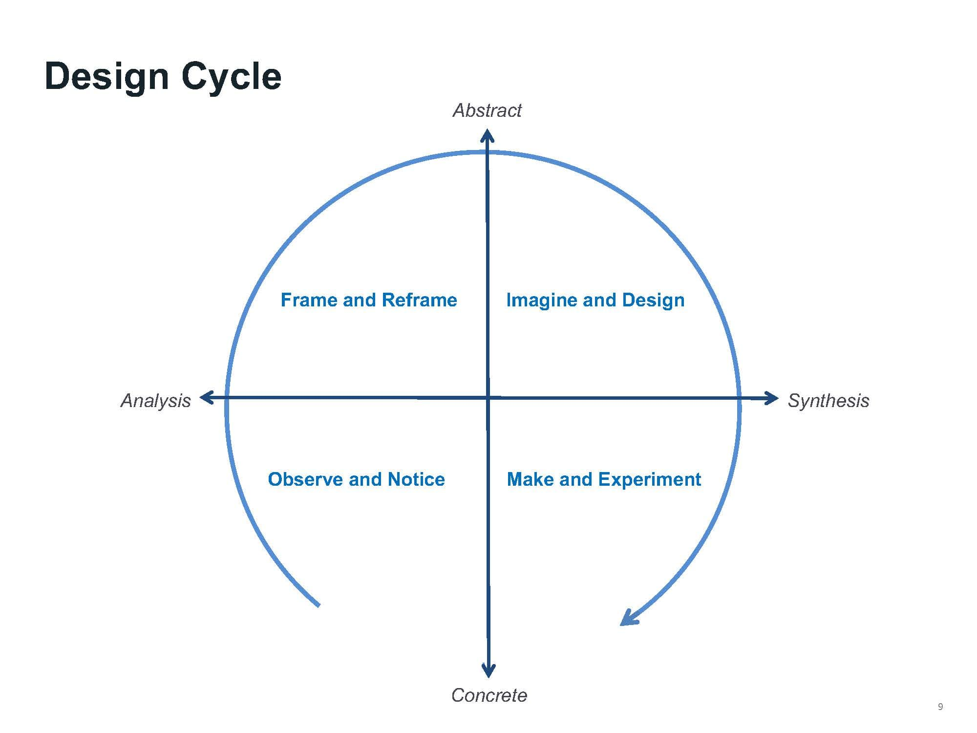 Design Cycle Graph